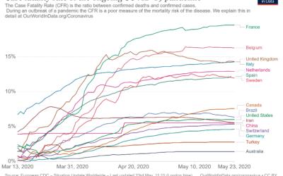 Vergelijking tussen 16 landen met en 16 landen zonder HCQ behandeling
