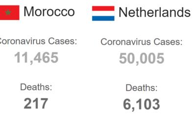COVID-19 behandelresultaten Marokko superieur aan die van Nederland
