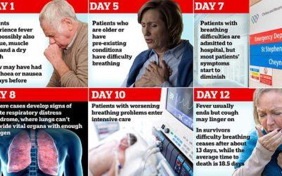 Herken de symptomen van COVID-19 van dag tot dag