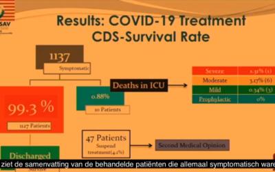 """Dr. Aparicio (Mexico) claimed """"Wateroplossing van chloordioxide (CDS) geneest 99,3% van de behandelde COVID-19 patiënten"""""""